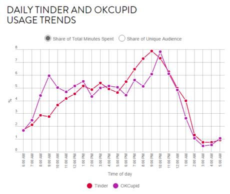 Tinder trends