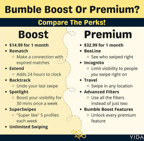 Bumble Boost vs Premium differences