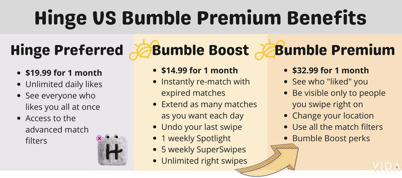 Hinge vs Bumble premium benefits