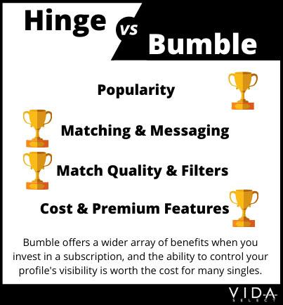Hinge vs Bumble cost