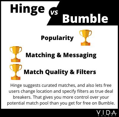 Hinge vs Bumble match quality