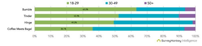 CMB user demographics